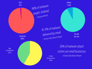Methods of malware attacks being distributed
