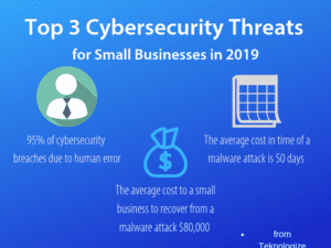 Top 3 Cybersecurity Threats for small business